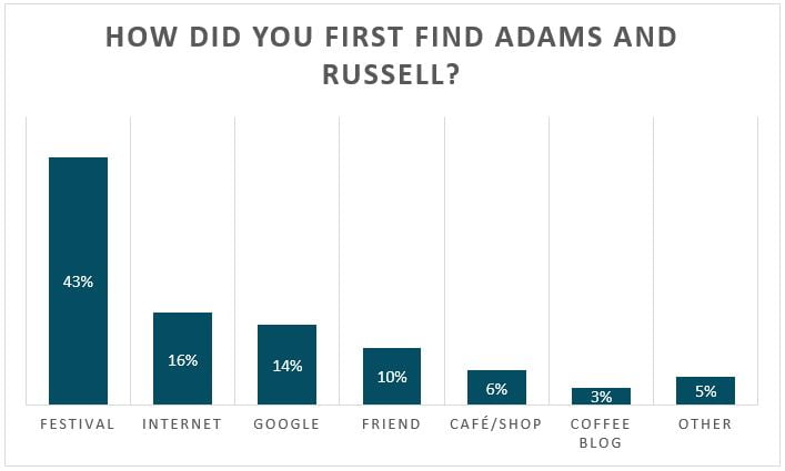 How did you first find Adams and Russell