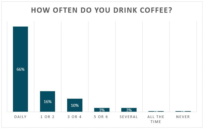 How often do you drink coffee