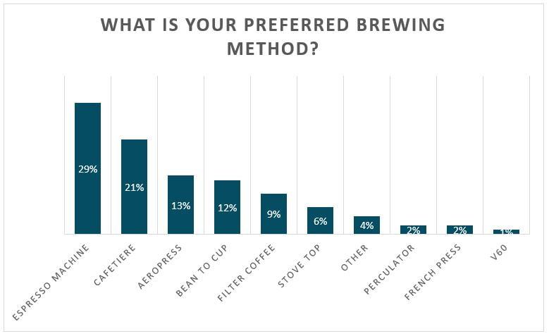 what is your preferred brewing method