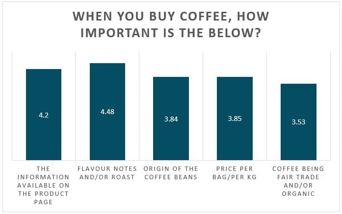 when you buy coffee how important is the below