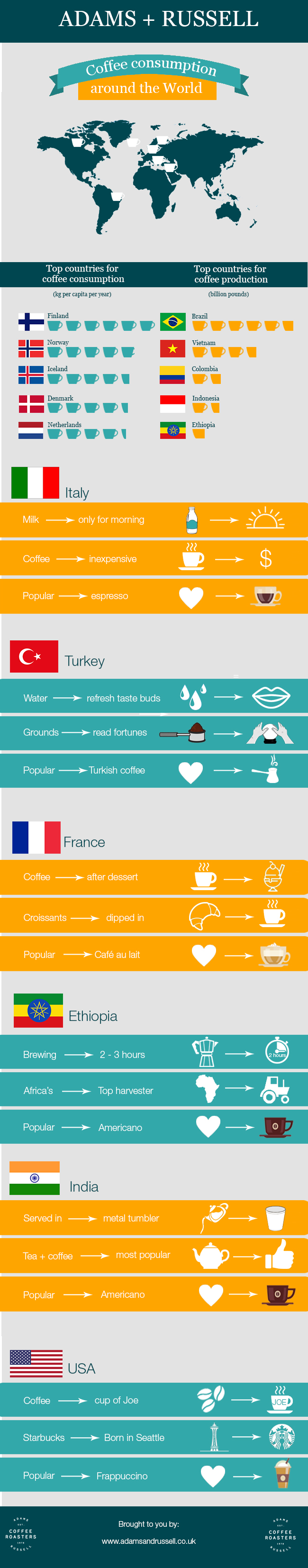coffee around the world and traditions infographic