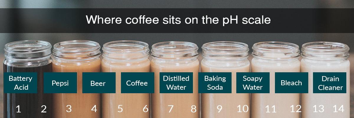 coffee acidic ph scale
