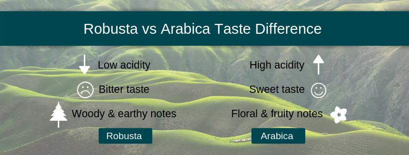 Arabica vs Robusta taste